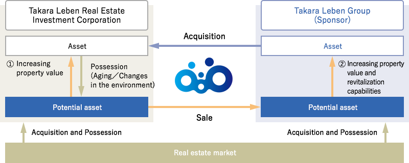 The cycle image of asset by increasing property value and revitalization capabilities